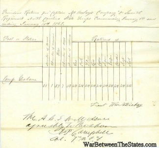 1862 Provision Return, 7th North Carolina Infantry