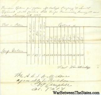 1862 Provision Return, 7th North Carolina Infantry  (Image1)